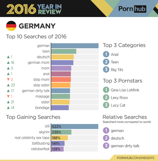 2-pornhub-insights-2016-year-review-deutschland
