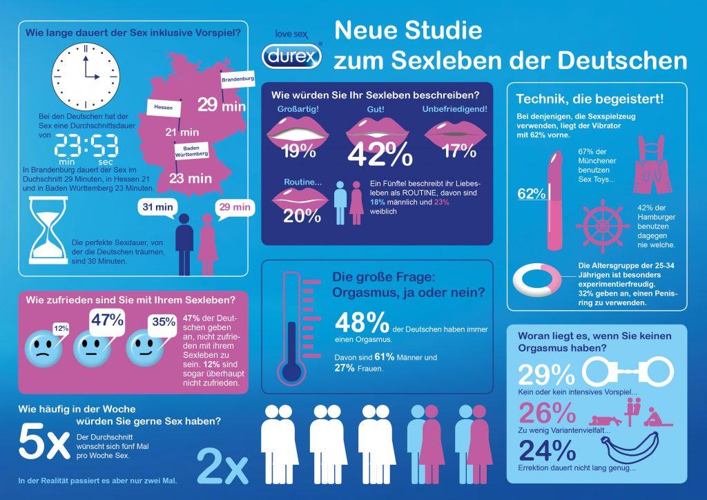 Durex Sexstudie 2016 Infografik / Einblicke in deutsche Schlafzimmer: Durex veröffentlicht neue Studie zum Sexleben der Deutschen
